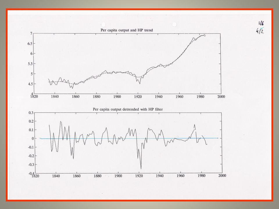 Função de Produção per capita Y/L=A x F(K/L,H/L) Produtividade Recursos e factores por homem x hora Conhecimento Tecnológico (Produtividade Total dos Factores) A Produtividade depende: Stock capital por trabalhador(K/L) Qualidade do trabalho(H/L) A: conhecimento tecnológico Empreendedorismo Capacidade de gerir: Como fazer; Como gerir; Como organizar Instituições