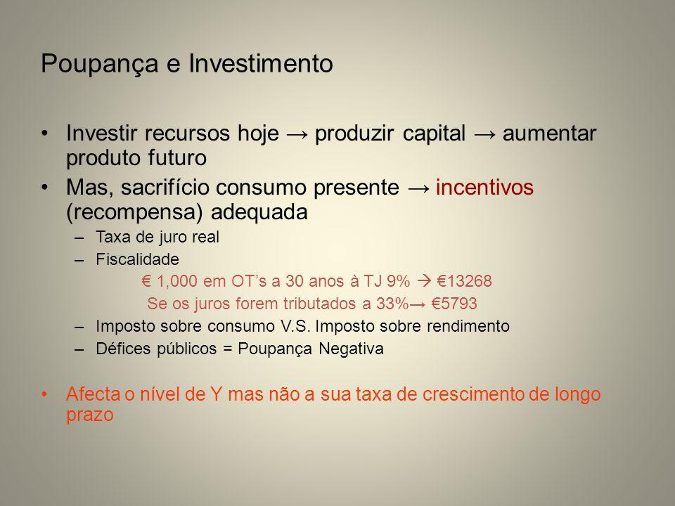 Poupança e Investimento Investir recursos hoje produzir capital aumentar produto futuro Mas, sacrifício consumo presente incentivos (recompensa) adequ