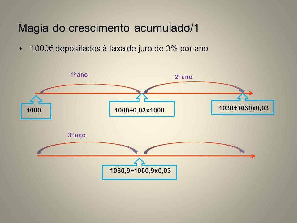 Magia do crescimento acumulado/1 1000 depositados à taxa de juro de 3% por ano 10001000+0,03x1000 1º ano 2º ano 1030+1030x0,03 3º ano 1060,9+1060,9x0,