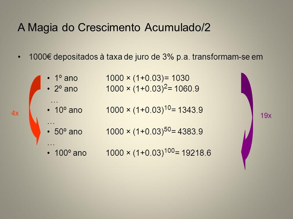 A Magia do Crescimento Acumulado/2 1000 depositados à taxa de juro de 3% p.a. transformam-se em 1º ano1000 × (1+0.03)= 1030 2º ano1000 × (1+0.03) 2 =