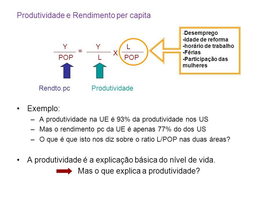 Produtividade e Rendimento per capita Y POP = Y L X L Rendto.pcProdutividade - Desemprego -Idade de reforma -horário de trabalho -Férias -Participação