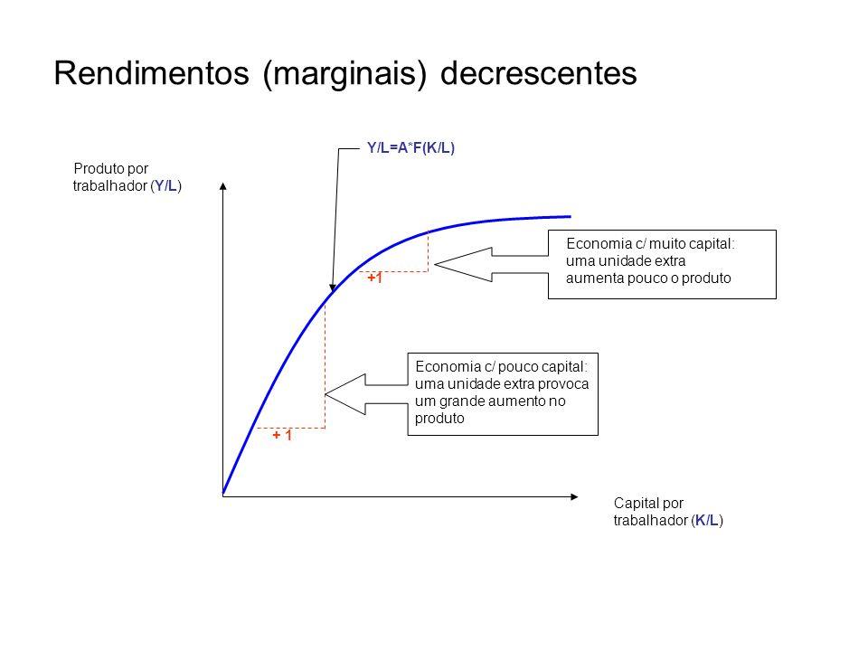 Rendimentos (marginais) decrescentes + 1 Economia c/ pouco capital: uma unidade extra provoca um grande aumento no produto Economia c/ muito capital: