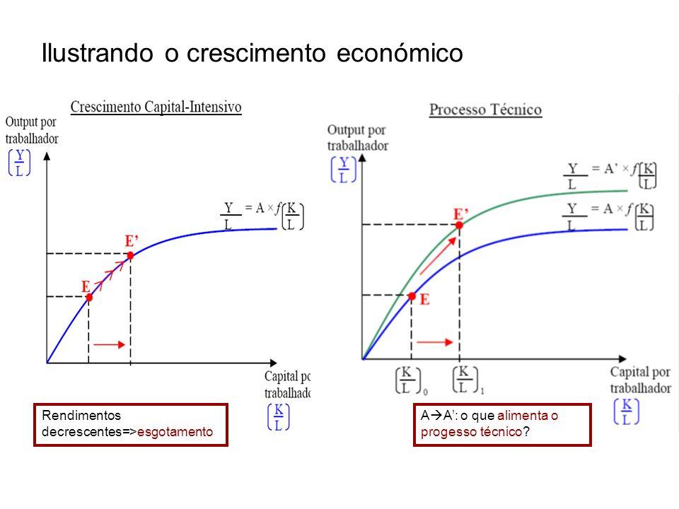 Ilustrando o crescimento económico Rendimentos decrescentes=>esgotamento A A: o que alimenta o progesso técnico?