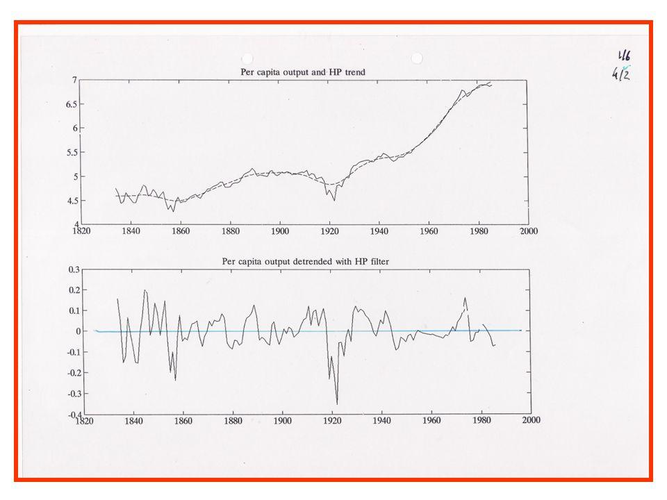 GDP growth (2000=100)