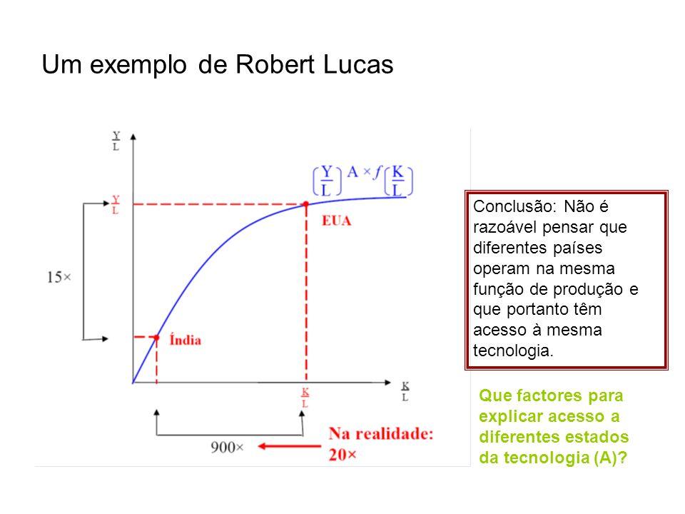 Um exemplo de Robert Lucas Conclusão: Não é razoável pensar que diferentes países operam na mesma função de produção e que portanto têm acesso à mesma