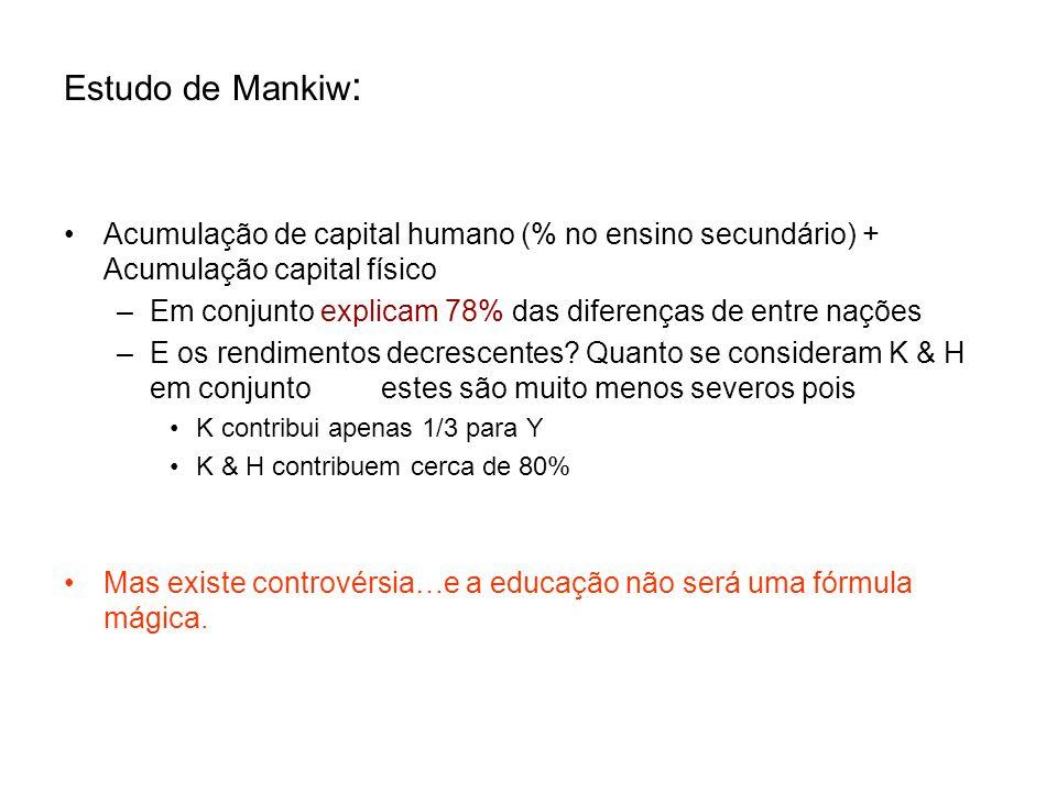 Estudo de Mankiw : Acumulação de capital humano (% no ensino secundário) + Acumulação capital físico –Em conjunto explicam 78% das diferenças de entre