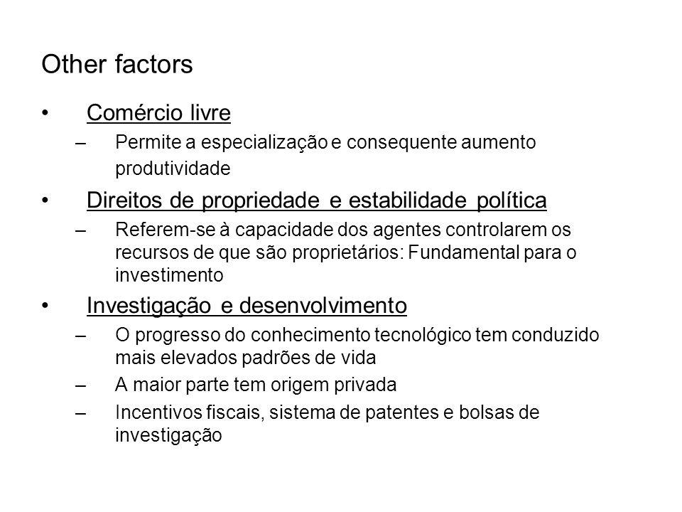 Other factors Comércio livre –Permite a especialização e consequente aumento produtividade Direitos de propriedade e estabilidade política –Referem-se