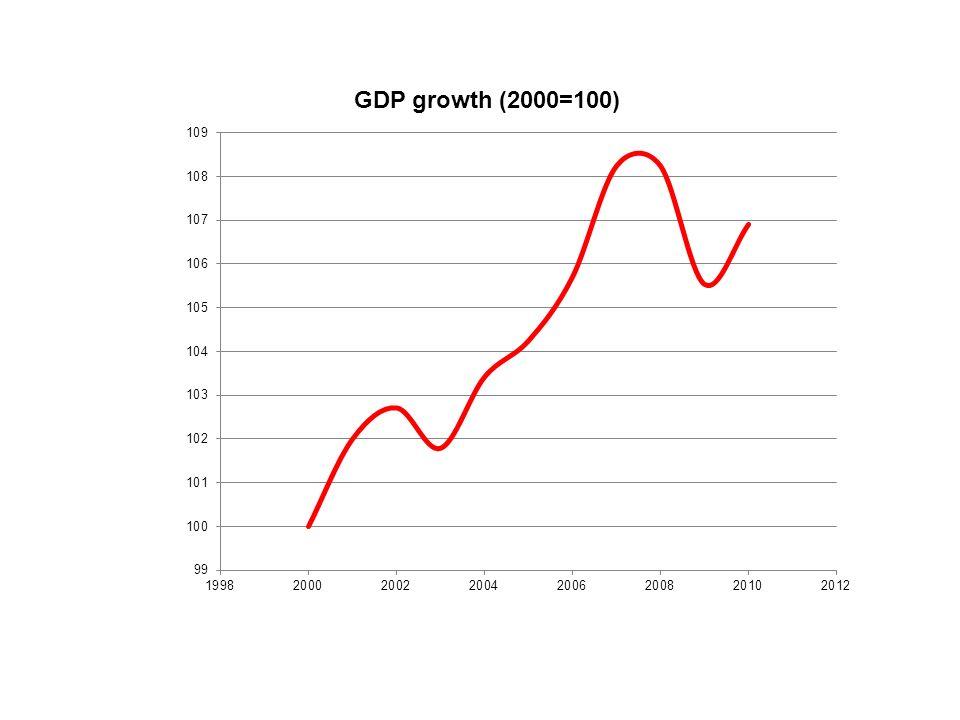 Rendimentos (marginais) decrescentes + 1 Economia c/ pouco capital: uma unidade extra provoca um grande aumento no produto Economia c/ muito capital: uma unidade extra aumenta pouco o produto Capital por trabalhador (K/L) Produto por trabalhador (Y/L) Y/L=A*F(K/L)