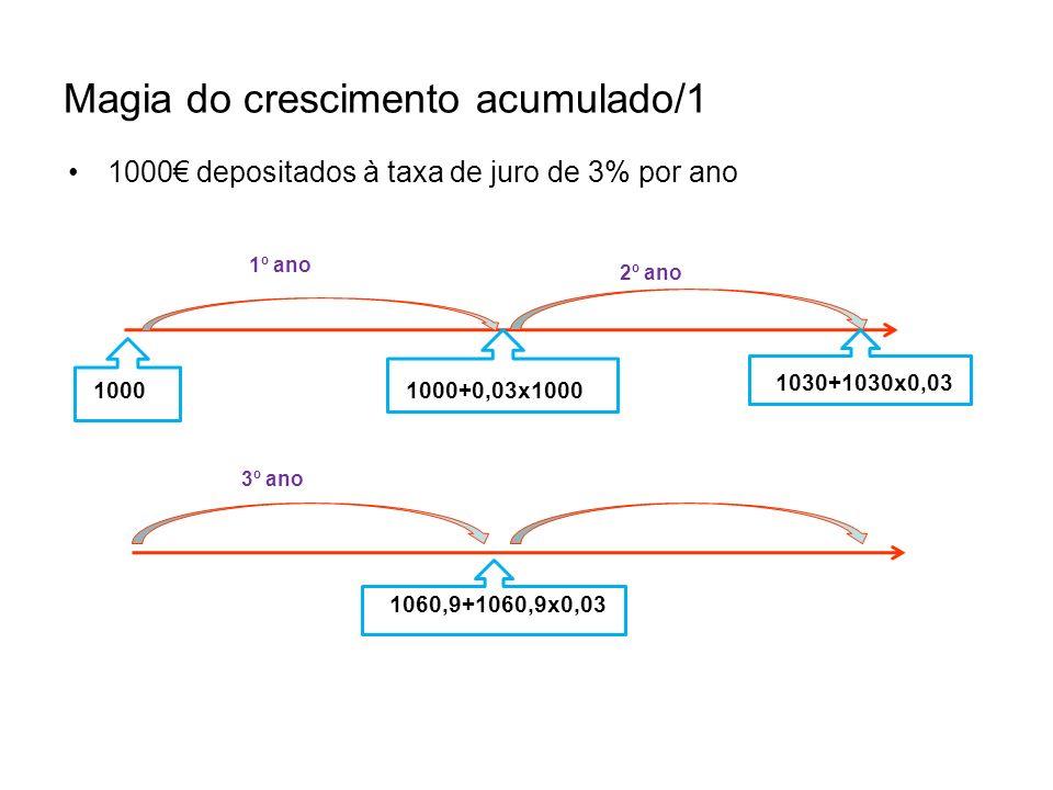 A Magia do Crescimento Acumulado/2 1000 depositados à taxa de juro de 3% p.a.