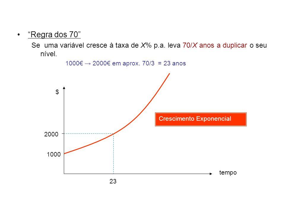 Regra dos 70 Se uma variável cresce à taxa de X% p.a. leva 70/X anos a duplicar o seu nível. 1000 2000 em aprox. 70/3 = 23 anos tempo $ 1000 2000 23 C