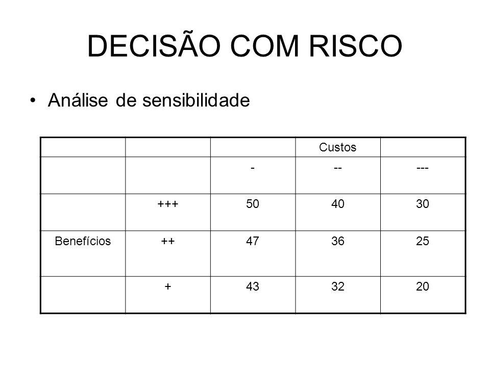 DECISÃO COM RISCO Análise de sensibilidade Custos ------ +++504030 Benefícios++473625 +433220