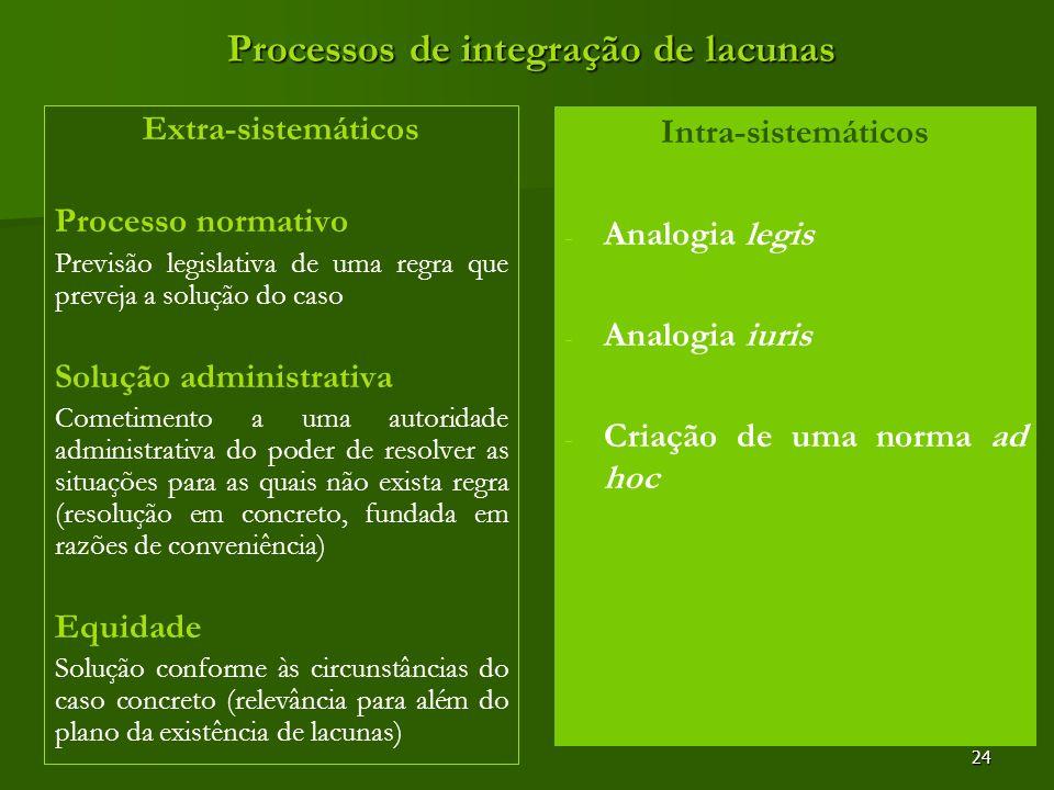 24 Processos de integração de lacunas Extra-sistemáticos Processo normativo Previsão legislativa de uma regra que preveja a solução do caso Solução ad