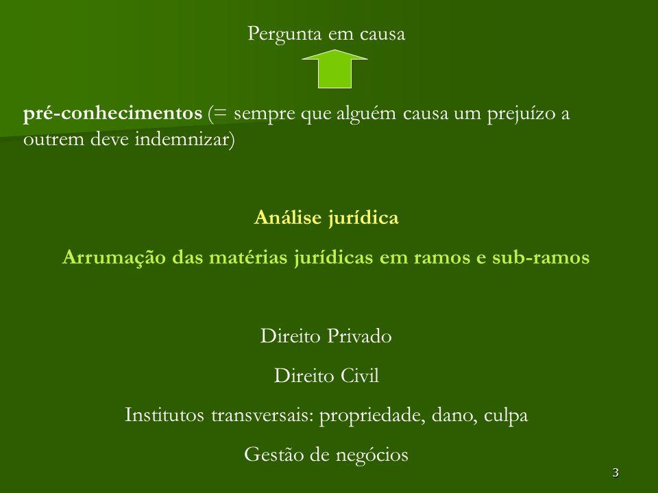 3 Pergunta em causa pré-conhecimentos (= sempre que alguém causa um prejuízo a outrem deve indemnizar) Análise jurídica Arrumação das matérias jurídic