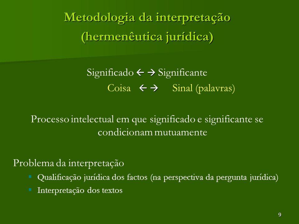 9 Metodologia da interpretação (hermenêutica jurídica) Significado Significante Coisa Sinal (palavras) Processo intelectual em que significado e signi