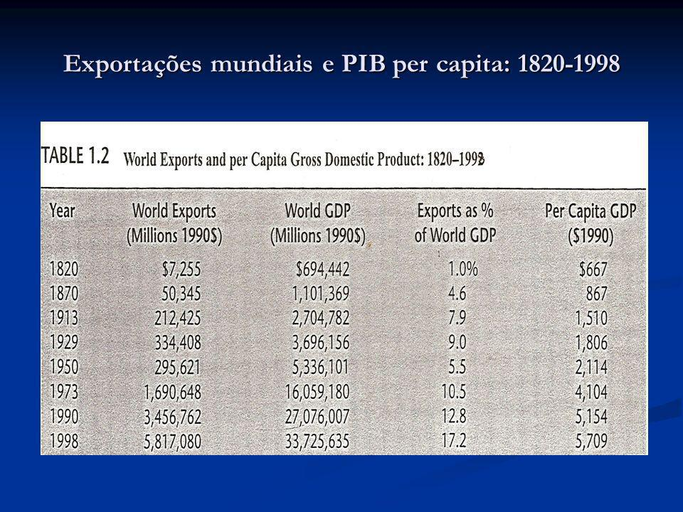 Exportações mundiais e PIB per capita: 1820-1998