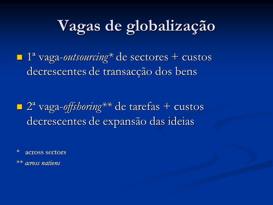 Vagas de globalização 1ª vaga-outsourcing* de sectores + custos decrescentes de transacção dos bens 1ª vaga-outsourcing* de sectores + custos decresce
