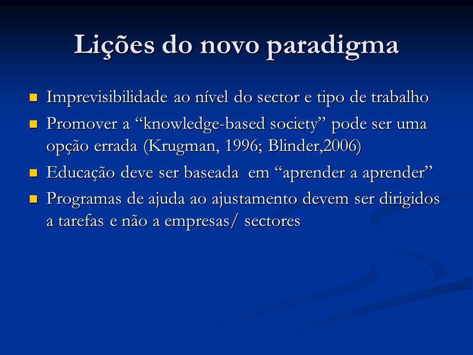 Lições do novo paradigma Imprevisibilidade ao nível do sector e tipo de trabalho Imprevisibilidade ao nível do sector e tipo de trabalho Promover a kn