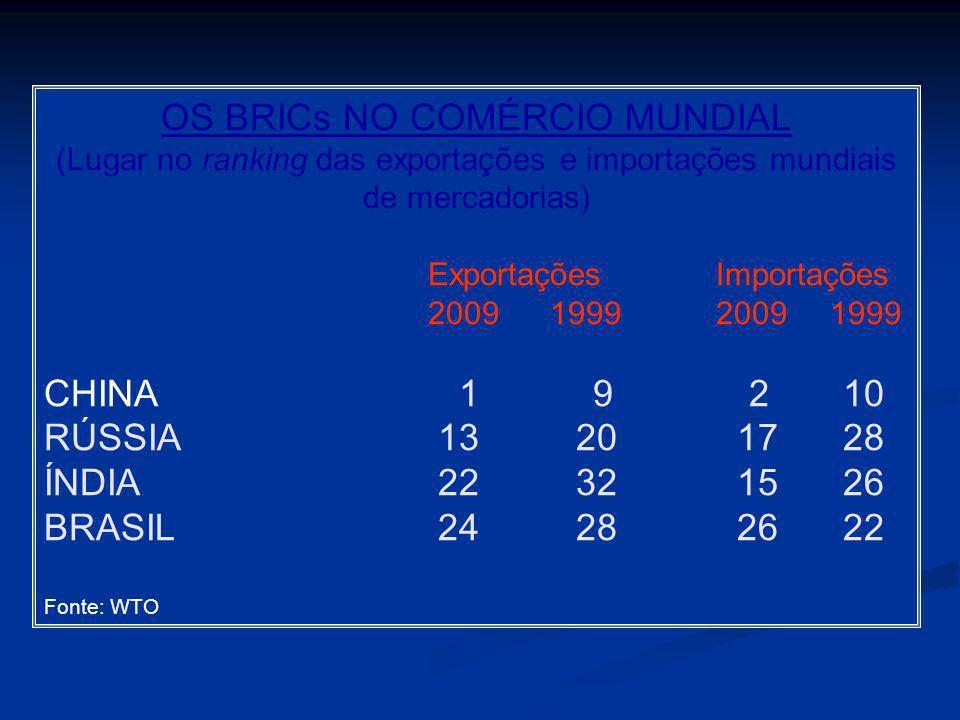OS BRICs NO COMÉRCIO MUNDIAL (Lugar no ranking das exportações e importações mundiais de mercadorias) ExportaçõesImportações 2009 19992009 1999 CHINA