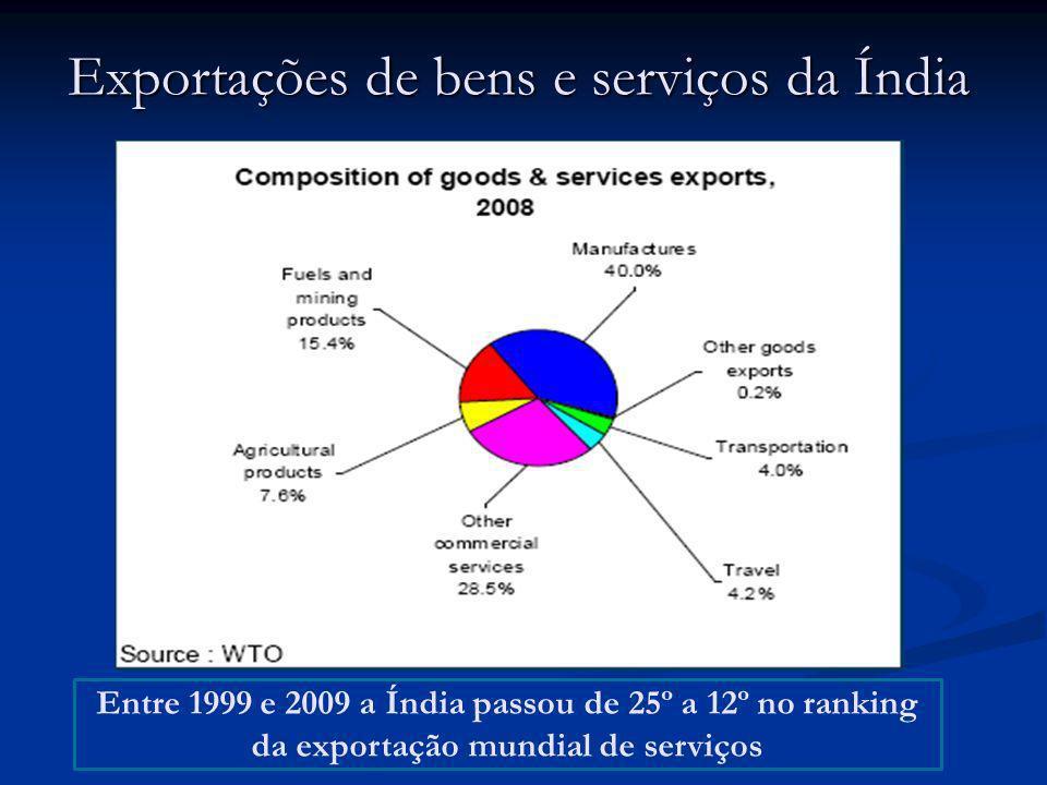 Exportações de bens e serviços da Índia Entre 1999 e 2009 a Índia passou de 25º a 12º no ranking da exportação mundial de serviços