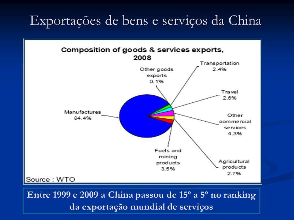 Exportações de bens e serviços da China Entre 1999 e 2009 a China passou de 15º a 5º no ranking da exportação mundial de serviços