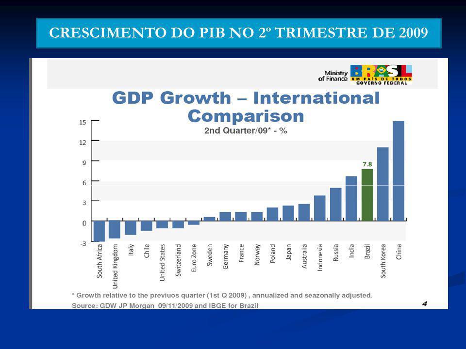 CRESCIMENTO DO PIB NO 2º TRIMESTRE DE 2009