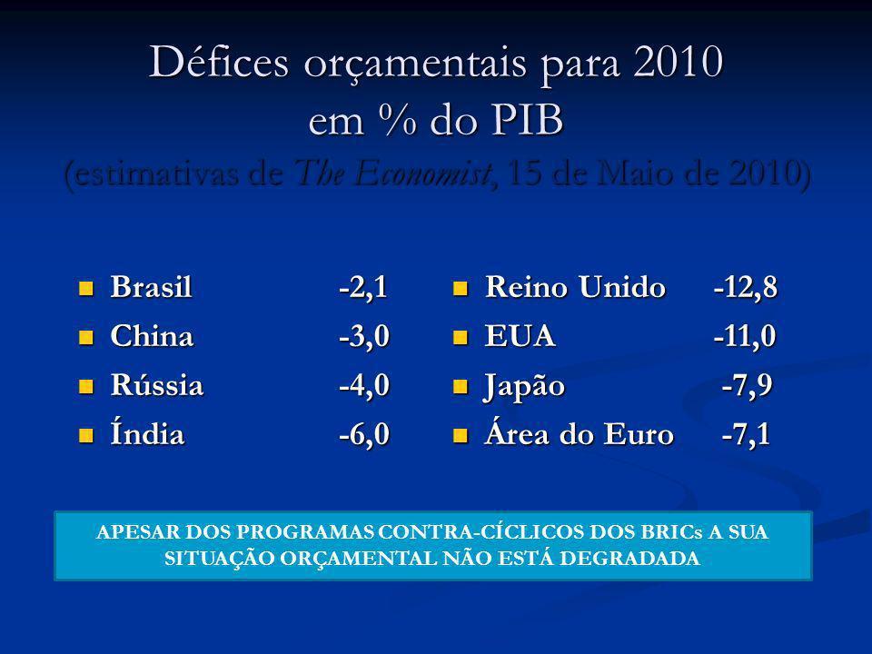 Défices orçamentais para 2010 em % do PIB (estimativas de The Economist, 15 de Maio de 2010) Brasil-2,1 Brasil-2,1 China-3,0 China-3,0 Rússia-4,0 Rúss