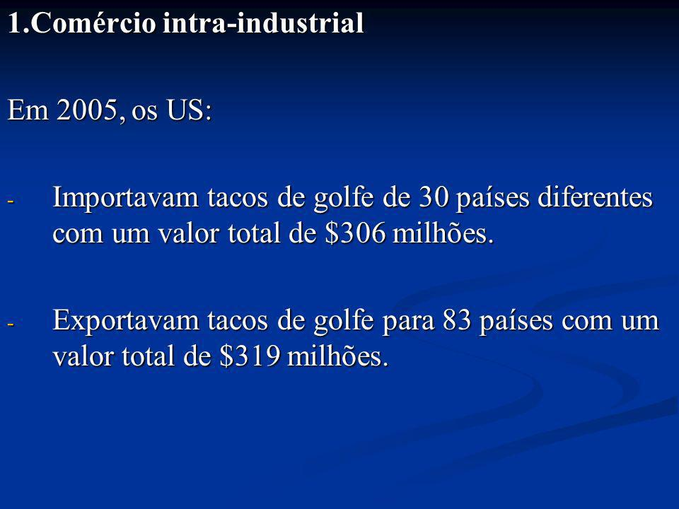 1.Comércio intra-industrial Em 2005, os US: - Importavam tacos de golfe de 30 países diferentes com um valor total de $306 milhões. - Exportavam tacos