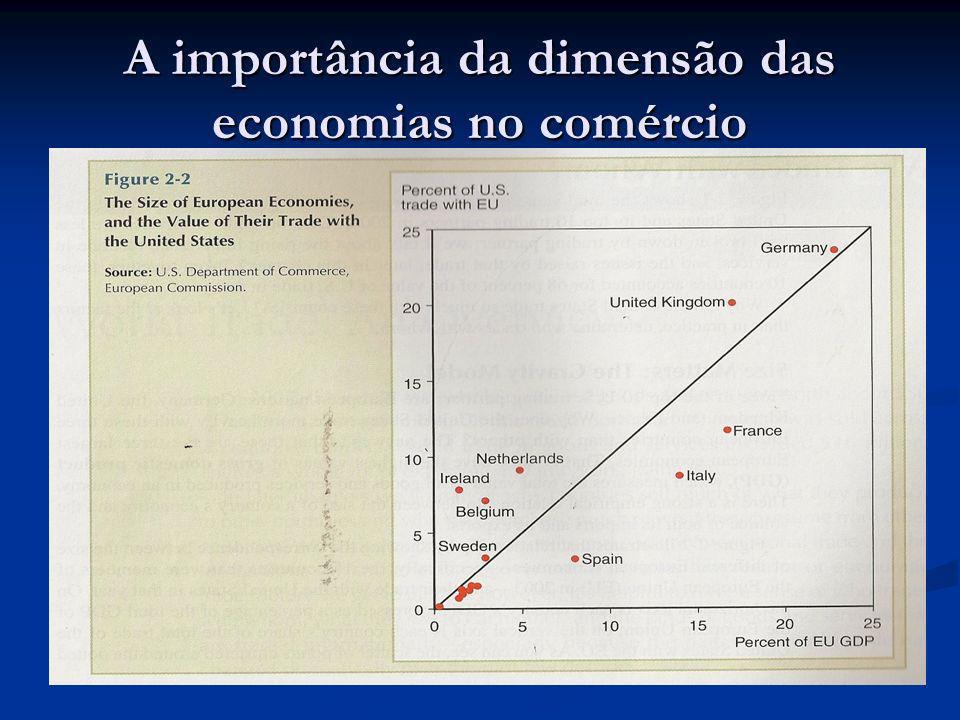 A importância da dimensão das economias no comércio
