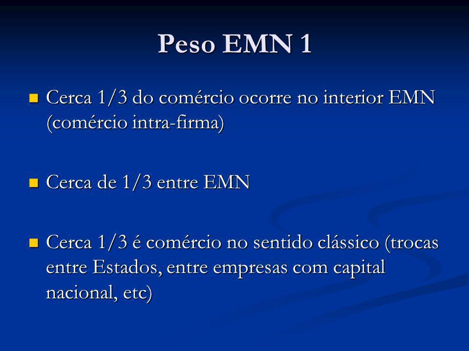 Peso EMN 1 Cerca 1/3 do comércio ocorre no interior EMN (comércio intra-firma) Cerca 1/3 do comércio ocorre no interior EMN (comércio intra-firma) Cer