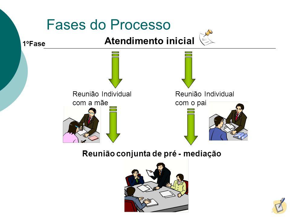 Fases do Processo Atendimento inicial Reunião Individual com a mãe Reunião Individual com o pai Reunião conjunta de pré - mediação 1ºFase