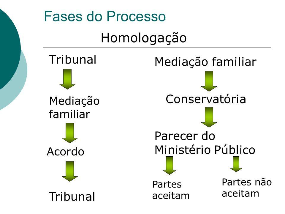 Fases do Processo Tribunal Mediação familiar Acordo Tribunal Mediação familiar Conservatória Parecer do Ministério Público Partes aceitam Partes não a