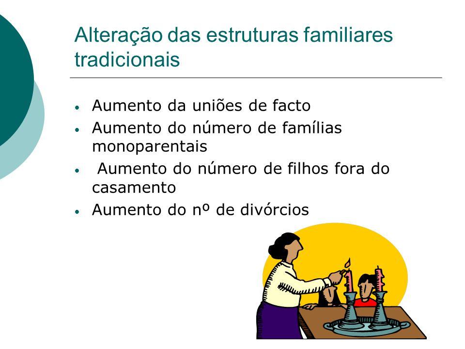 Alteração das estruturas familiares tradicionais Aumento da uniões de facto Aumento do número de famílias monoparentais Aumento do número de filhos fo