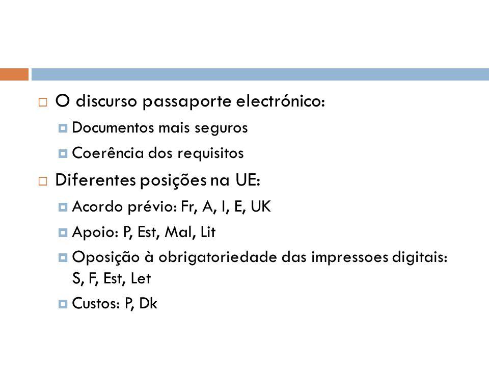 O discurso passaporte electrónico: Documentos mais seguros Coerência dos requisitos Diferentes posições na UE: Acordo prévio: Fr, A, I, E, UK Apoio: P