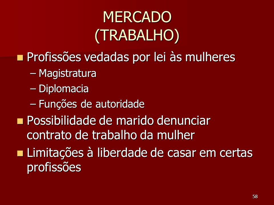 58 MERCADO (TRABALHO) Profissões vedadas por lei às mulheres Profissões vedadas por lei às mulheres –Magistratura –Diplomacia –Funções de autoridade P