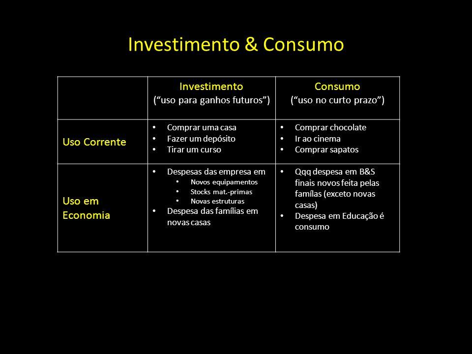 Investimento & Consumo Investimento (uso para ganhos futuros) Consumo (uso no curto prazo) Uso Corrente Comprar uma casa Fazer um depósito Tirar um cu