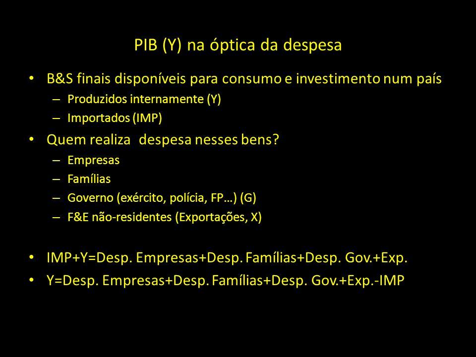 PIB (Y) na óptica da despesa B&S finais disponíveis para consumo e investimento num país – Produzidos internamente (Y) – Importados (IMP) Quem realiza