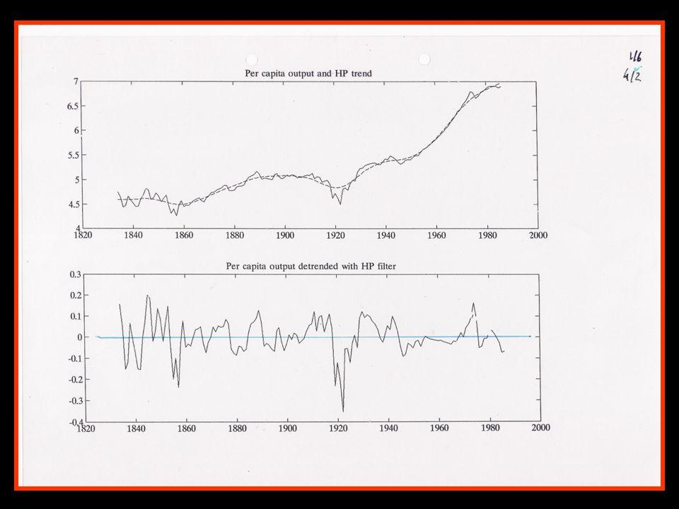 PIB e Despesa As componentes de DESPESA (D) são: D C + I + G + E – IM Identidade das contas nacionais, PIB = C + I + G + E – IM Procura Interna Procura Total Produto Rendimento Procura Externa (líquida)