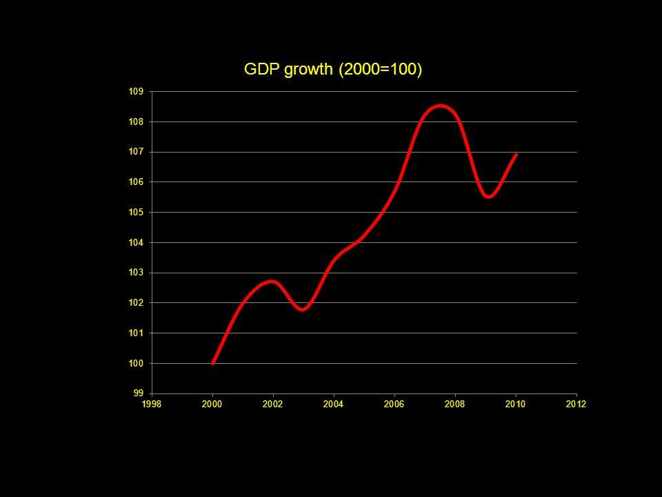 Medição do Valor da Actividade Económica (PIB) PIB sumaria, num só número, o valor monetário da actividade económica num dado período de tempo.