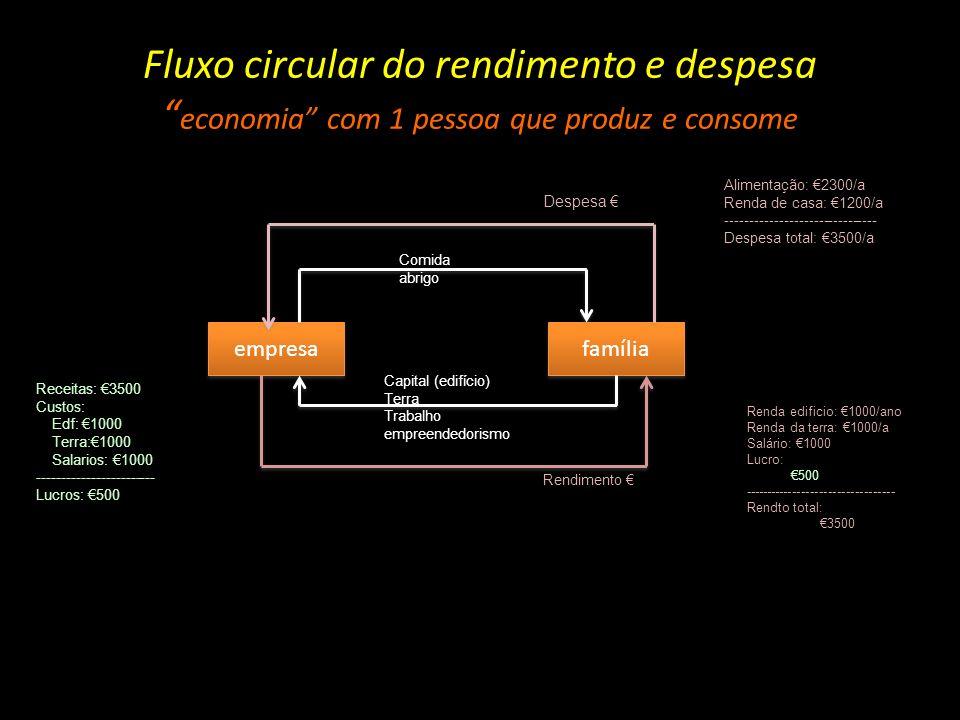 Fluxo circular do rendimento e despesa economia com 1 pessoa que produz e consome empresa família Capital (edifício) Terra Trabalho empreendedorismo R