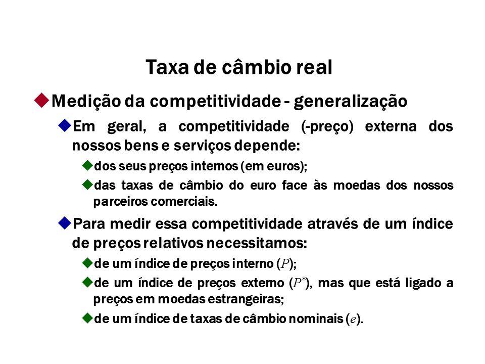 Medição da competitividade - generalização Em geral, a competitividade (-preço) externa dos nossos bens e serviços depende: dos seus preços internos (em euros); das taxas de câmbio do euro face às moedas dos nossos parceiros comerciais.