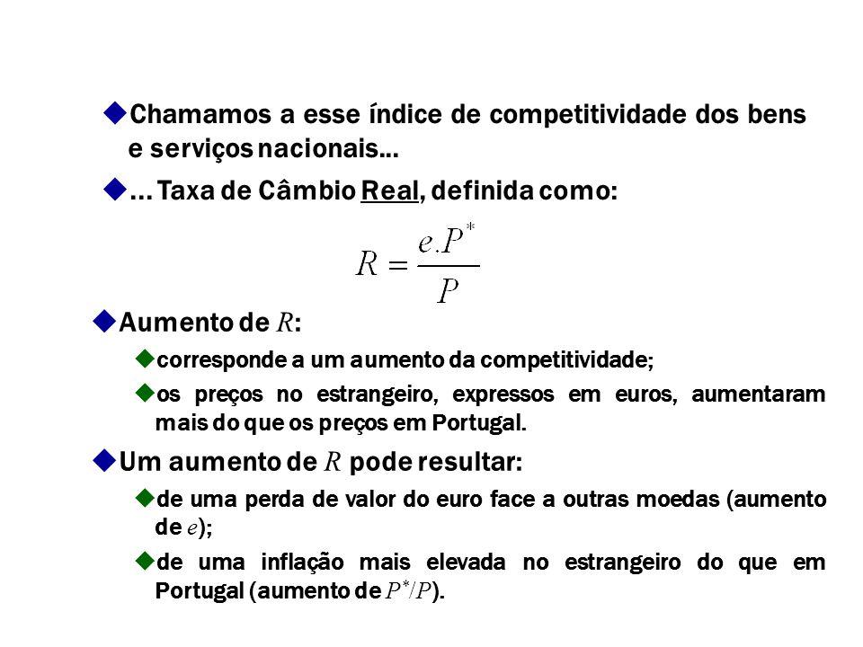 Medição da competitividade - generalização Em geral, a competitividade (-preço) externa dos nossos bens e serviços depende: dos seus preços internos (