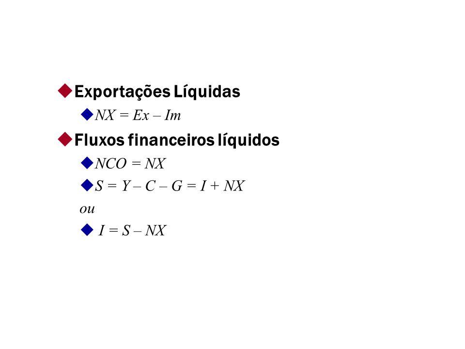 Exportações Líquidas NX = Ex – Im Fluxos financeiros líquidos NCO = NX S = Y – C – G = I + NX ou I = S – NX