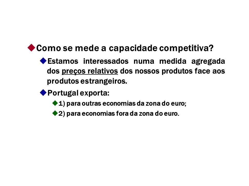 Como se mede a capacidade competitiva.