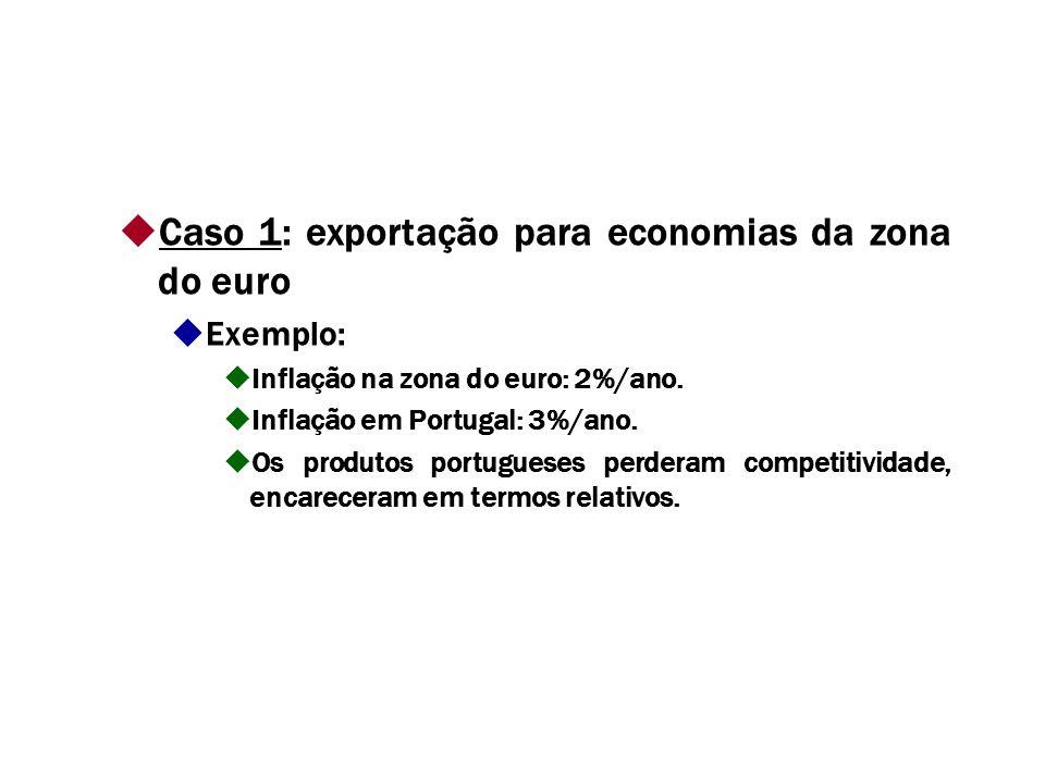 Caso 1: exportação para economias da zona do euro Exemplo: Inflação na zona do euro: 2%/ano.