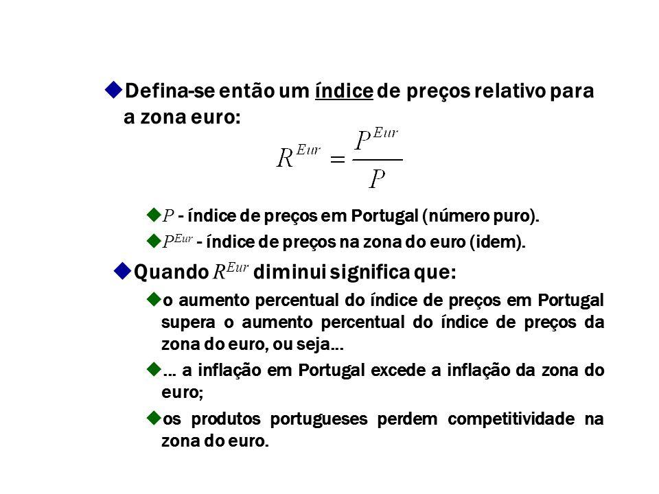Caso 1: exportação para economias da zona do euro Exemplo: Inflação na zona do euro: 2%/ano. Inflação em Portugal: 3%/ano. Os produtos portugueses per