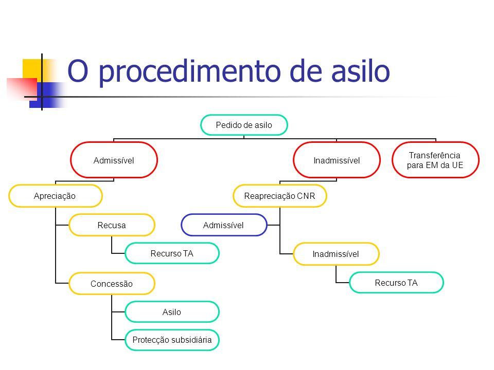 O procedimento de asilo Pedido de asilo Admissível Apreciação Recusa Recurso TA Concessão Asilo Protecção subsidiária Inadmissível Reapreciação CNR In