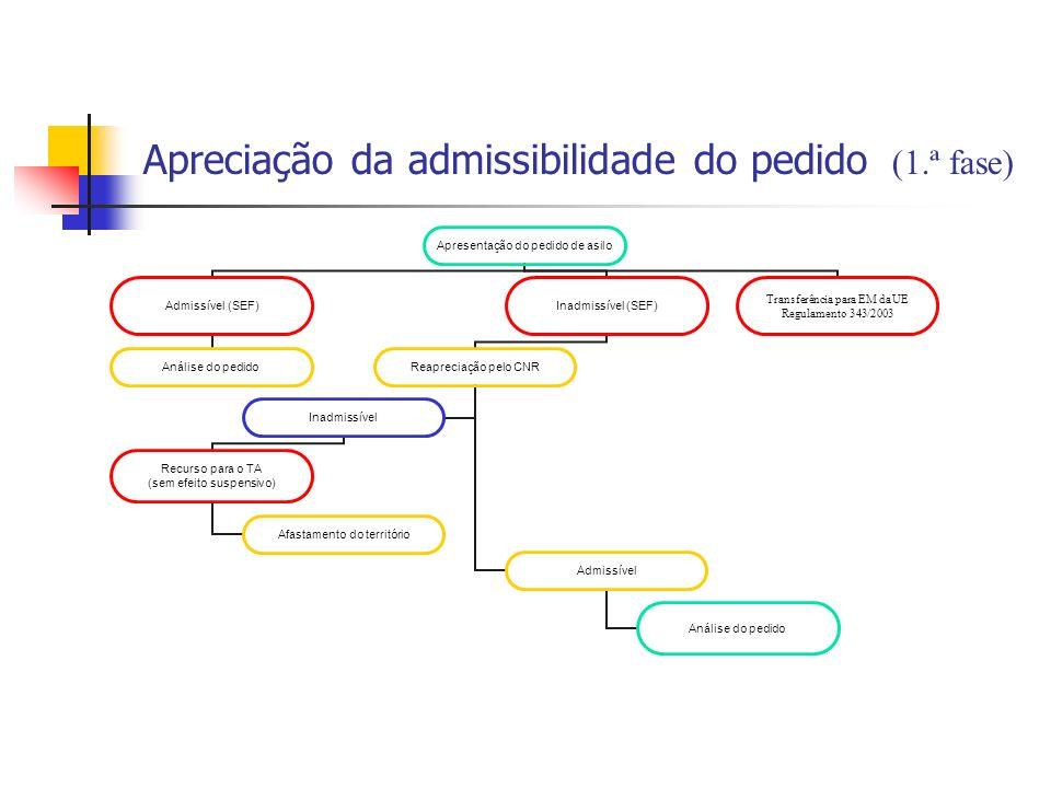 Apresentação do pedido de asilo Admissível (SEF) Análise do pedido Inadmissível (SEF) Reapreciação pelo CNR Admissível Análise do pedido Inadmissível