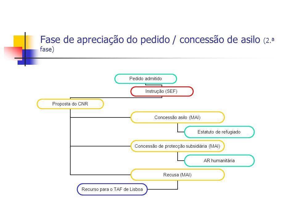 Fase de apreciação do pedido / concessão de asilo (2.ª fase) Pedido admitido Instrução (SEF) Proposta do CNR Concessão asilo (MAI) Estatuto de refugia
