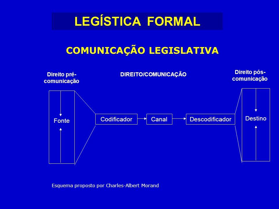 COMUNICAÇÃO LEGISLATIVA Fonte CodificadorCanalDescodificador Destino Esquema proposto por Charles-Albert Morand Direito pré- comunicação DIREITO/COMUNICAÇÃO Direito pós- comunicação LEGÍSTICA FORMAL