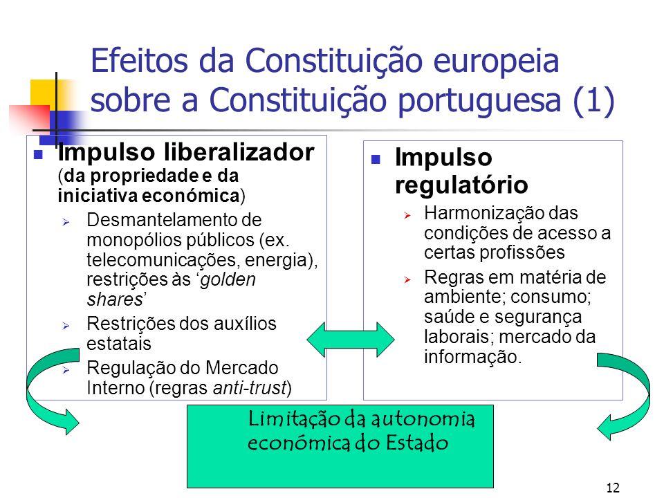 Efeitos da Constituição europeia sobre a Constituição portuguesa (1) Impulso liberalizador (da propriedade e da iniciativa económica) Desmantelamento